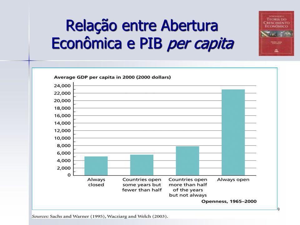 89 Relação entre Abertura Econômica e PIB per capita