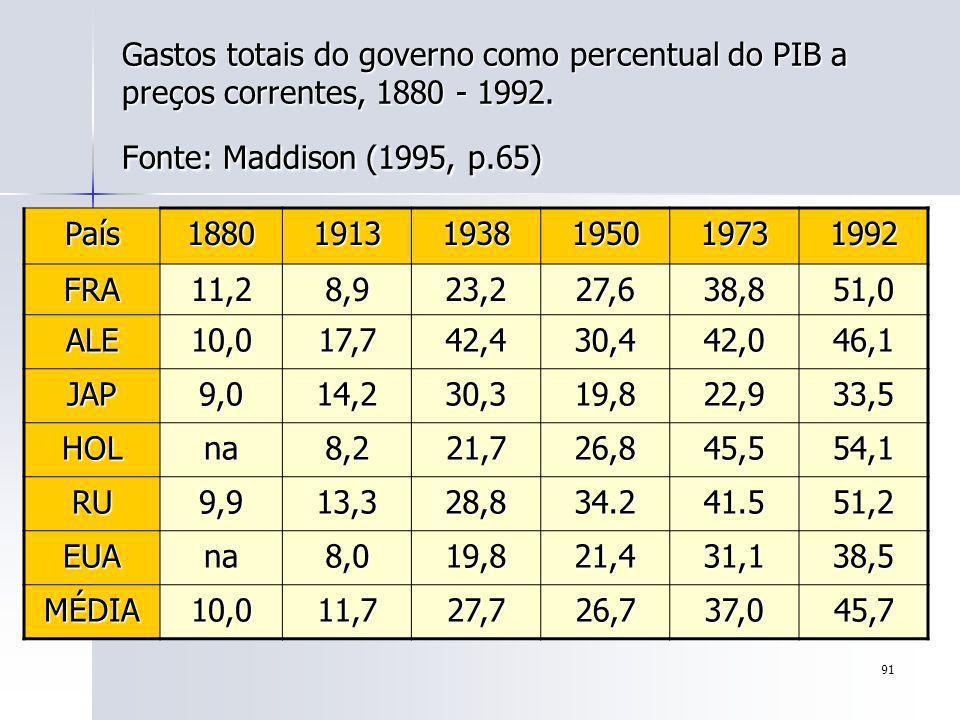 91 Gastos totais do governo como percentual do PIB a preços correntes, 1880 - 1992. Fonte: Maddison (1995, p.65) País188019131938195019731992 FRA11,28