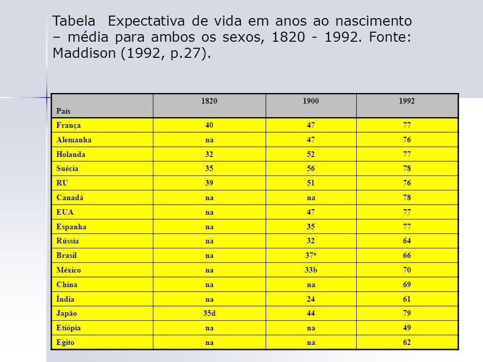 94 Tabela Expectativa de vida em anos ao nascimento – média para ambos os sexos, 1820 - 1992. Fonte: Maddison (1992, p.27). País 182019001992 França40