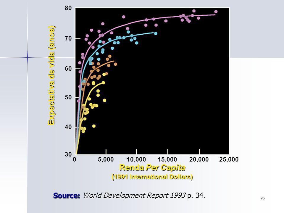95 Source: World Development Report 1993 p. 34. 80 70 60 50 40 30 05,00010,00015,00020,00025,000 About 1900 About 1930 1960 1990 Expectativa de vida (