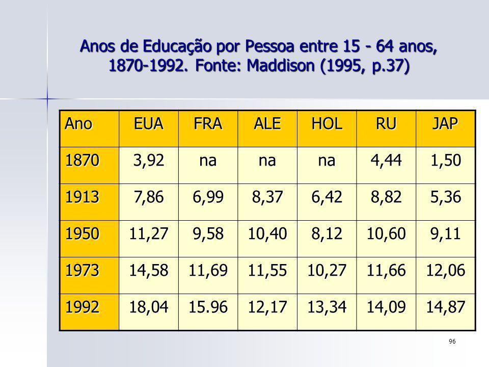 96 Anos de Educação por Pessoa entre 15 - 64 anos, 1870-1992. Fonte: Maddison (1995, p.37) AnoEUAFRAALEHOLRUJAP 18703,92nanana4,441,50 19137,866,998,3