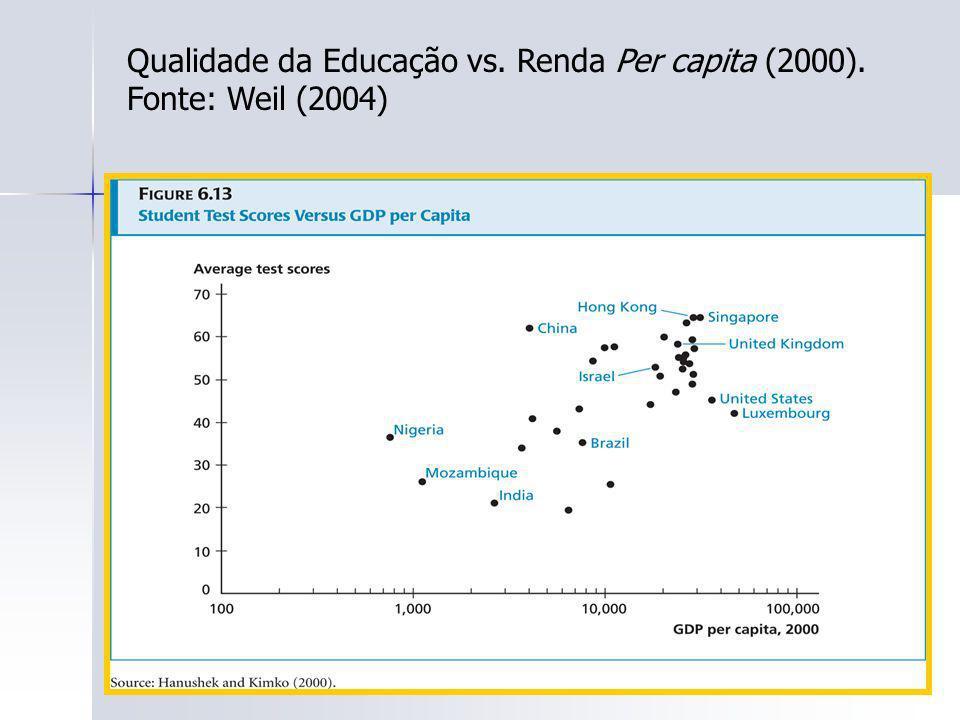 98 Qualidade da Educação vs. Renda Per capita (2000). Fonte: Weil (2004)