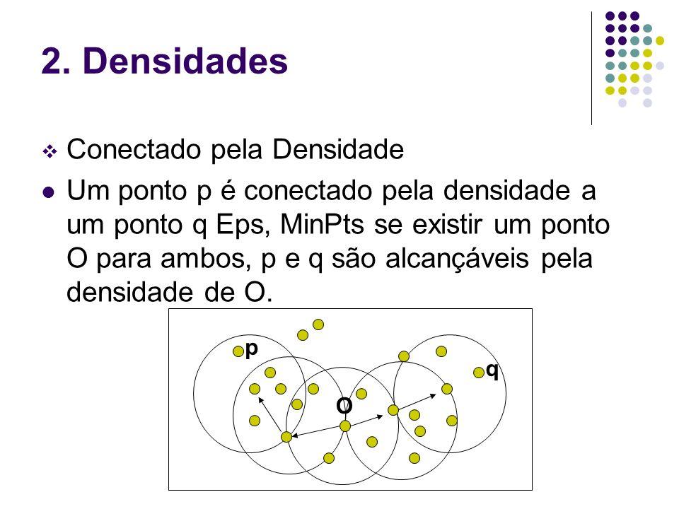 2. Densidades Conectado pela Densidade Um ponto p é conectado pela densidade a um ponto q Eps, MinPts se existir um ponto O para ambos, p e q são alca