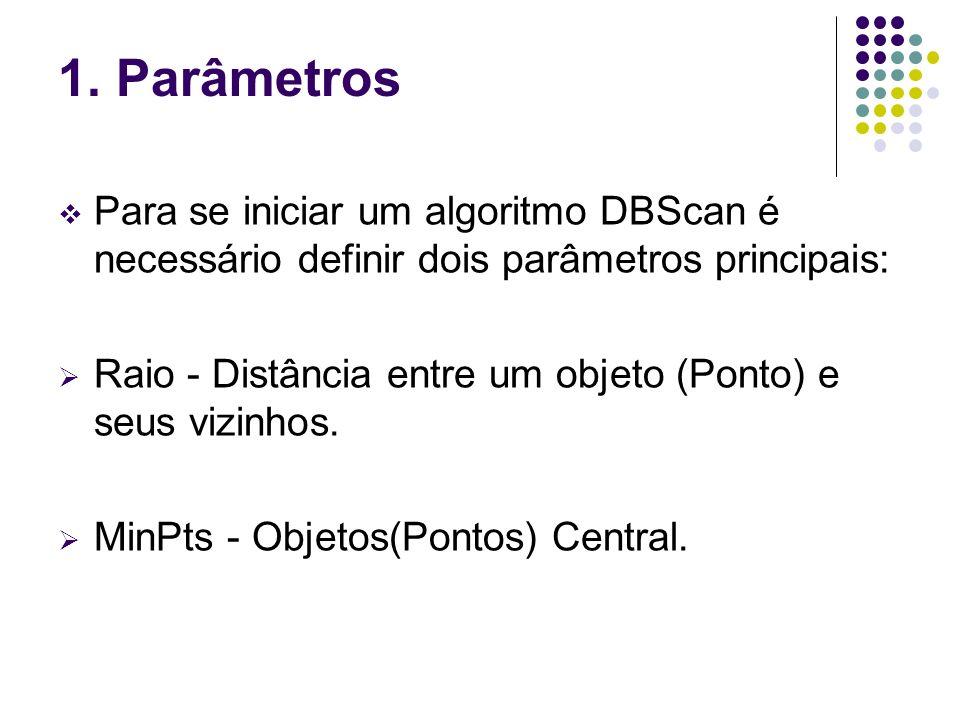1. Parâmetros Para se iniciar um algoritmo DBScan é necessário definir dois parâmetros principais: Raio - Distância entre um objeto (Ponto) e seus viz