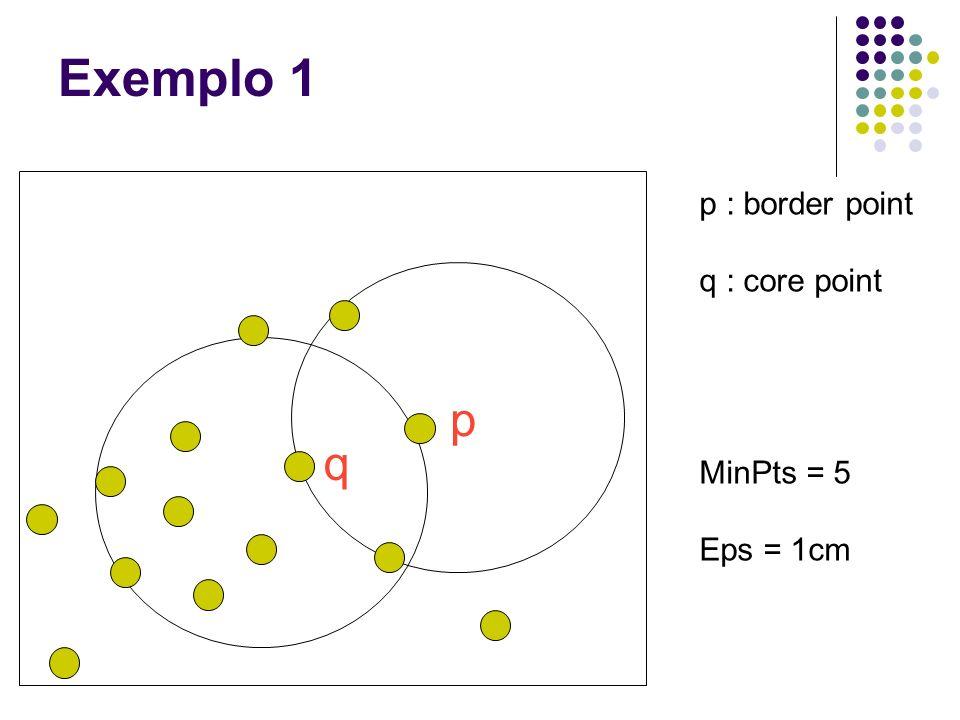Exemplo 1 p q p : border point q : core point MinPts = 5 Eps = 1cm