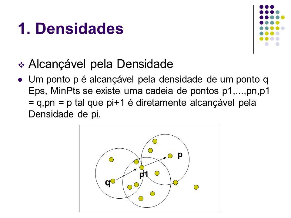 1. Densidades Alcançável pela Densidade Um ponto p é alcançável pela densidade de um ponto q Eps, MinPts se existe uma cadeia de pontos p1,...,pn,p1 =