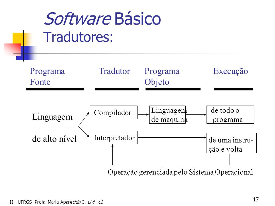 II - UFRGS- Profa. Maria Aparecida C. Livi v.2 17 Software Básico Tradutores: ProgramaTradutorProgramaExecução FonteObjeto Linguagem de alto nível Com