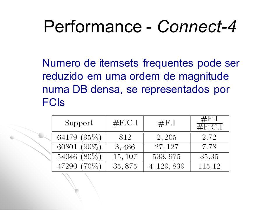 Performance - Connect-4 Numero de itemsets frequentes pode ser reduzido em uma ordem de magnitude numa DB densa, se representados por FCIs