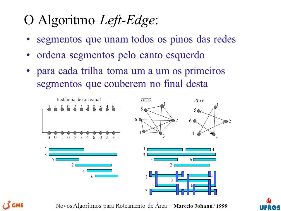 Novos Algoritmos para Roteamento de Área - Marcelo Johann / 1999 segmentos que unam todos os pinos das redes ordena segmentos pelo canto esquerdo para