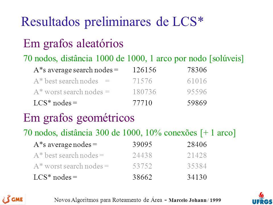 Novos Algoritmos para Roteamento de Área - Marcelo Johann / 1999 Resultados preliminares de LCS* Em grafos aleatórios 70 nodos, distância 1000 de 1000