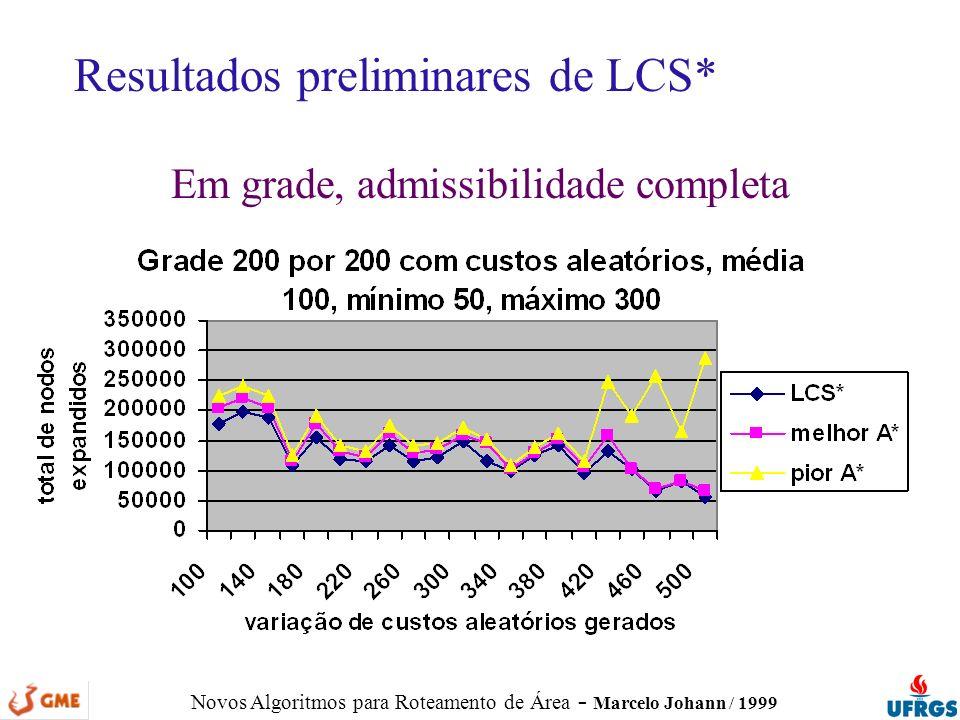 Novos Algoritmos para Roteamento de Área - Marcelo Johann / 1999 Resultados preliminares de LCS* Em grade, admissibilidade completa