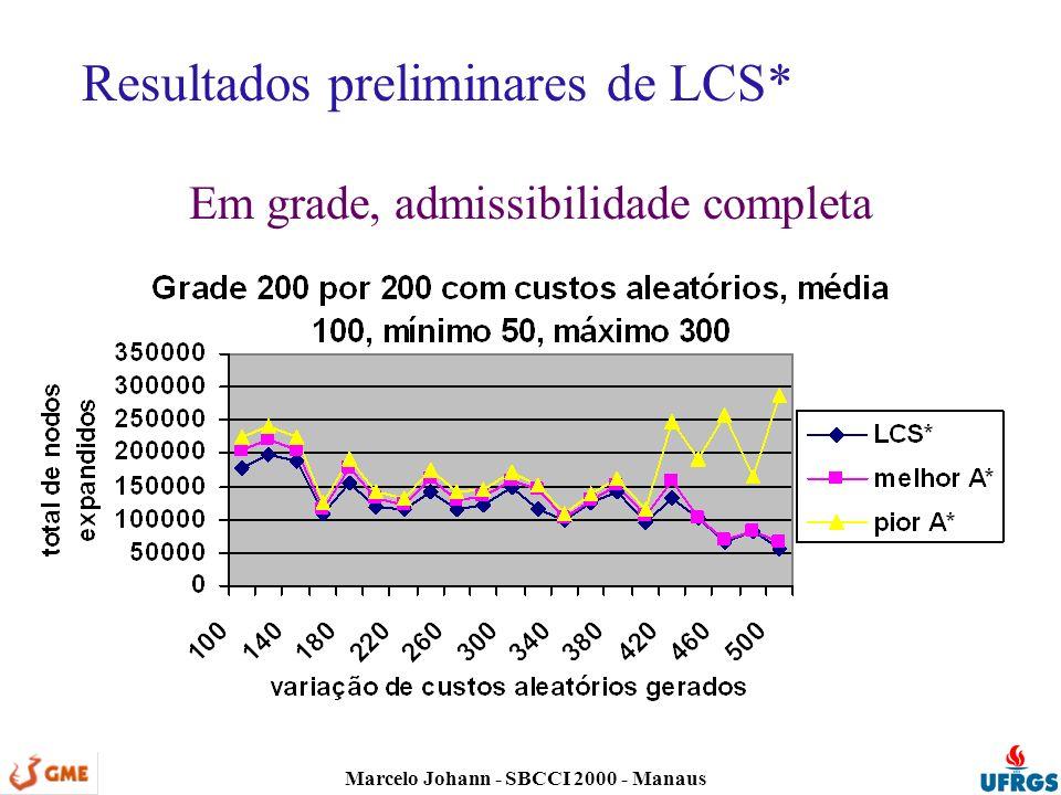 Marcelo Johann - SBCCI 2000 - Manaus Resultados preliminares de LCS* Em grade, admissibilidade completa