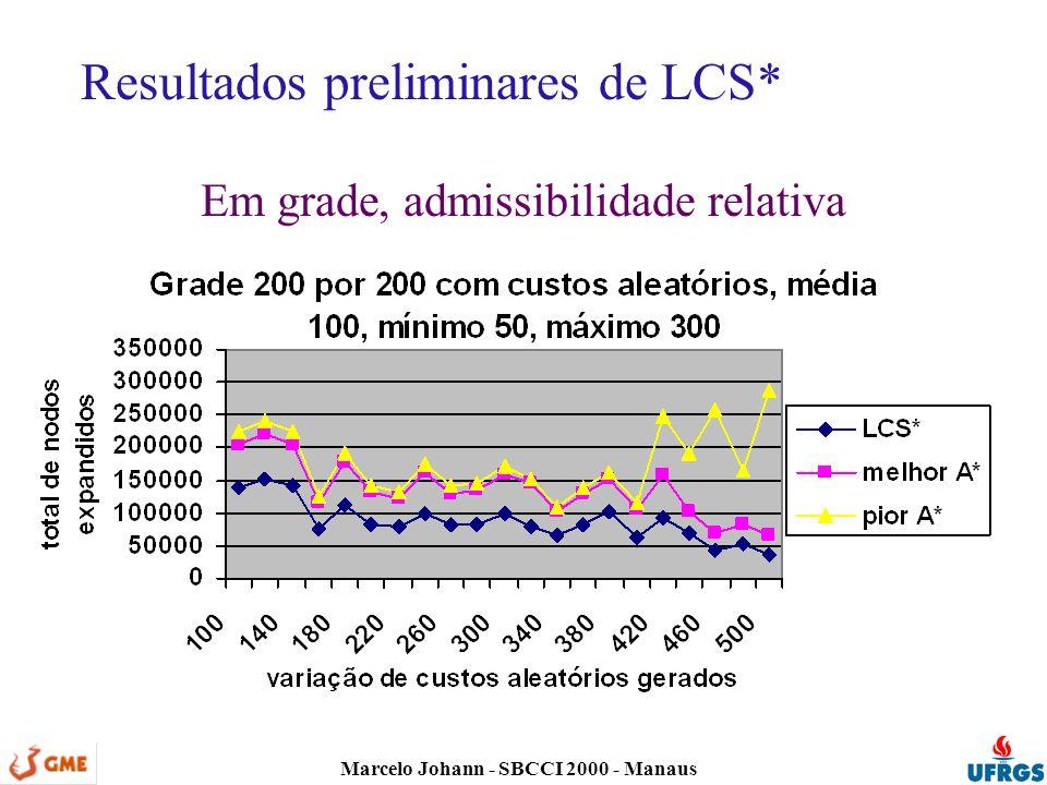Marcelo Johann - SBCCI 2000 - Manaus Resultados preliminares de LCS* Em grade, admissibilidade relativa