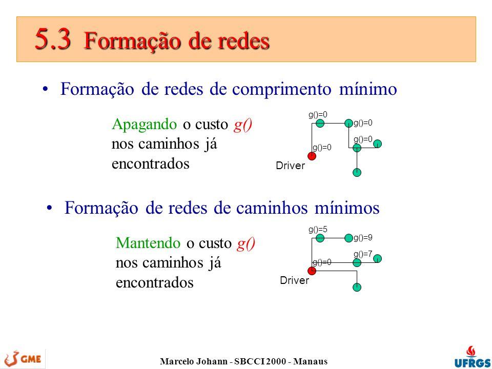 Marcelo Johann - SBCCI 2000 - Manaus 5.3 Formação de redes 5.3 Formação de redes Formação de redes de comprimento mínimo Formação de redes de caminhos mínimos Apagando o custo g() nos caminhos já encontrados Mantendo o custo g() nos caminhos já encontrados Driver g()=0 g()=5 g()=9 g()=7
