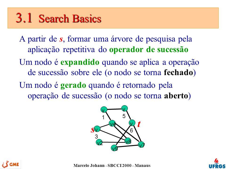 Marcelo Johann - SBCCI 2000 - Manaus 3.1 Search Basics 3.1 Search Basics A partir de s, formar uma árvore de pesquisa pela aplicação repetitiva do operador de sucessão Um nodo é expandido quando se aplica a operação de sucessão sobre ele (o nodo se torna fechado) Um nodo é gerado quando é retornado pela operação de sucessão (o nodo se torna aberto) v1v1 v2 v3v3 v4 v5v5 v6v6 v7 v8 v9 s t