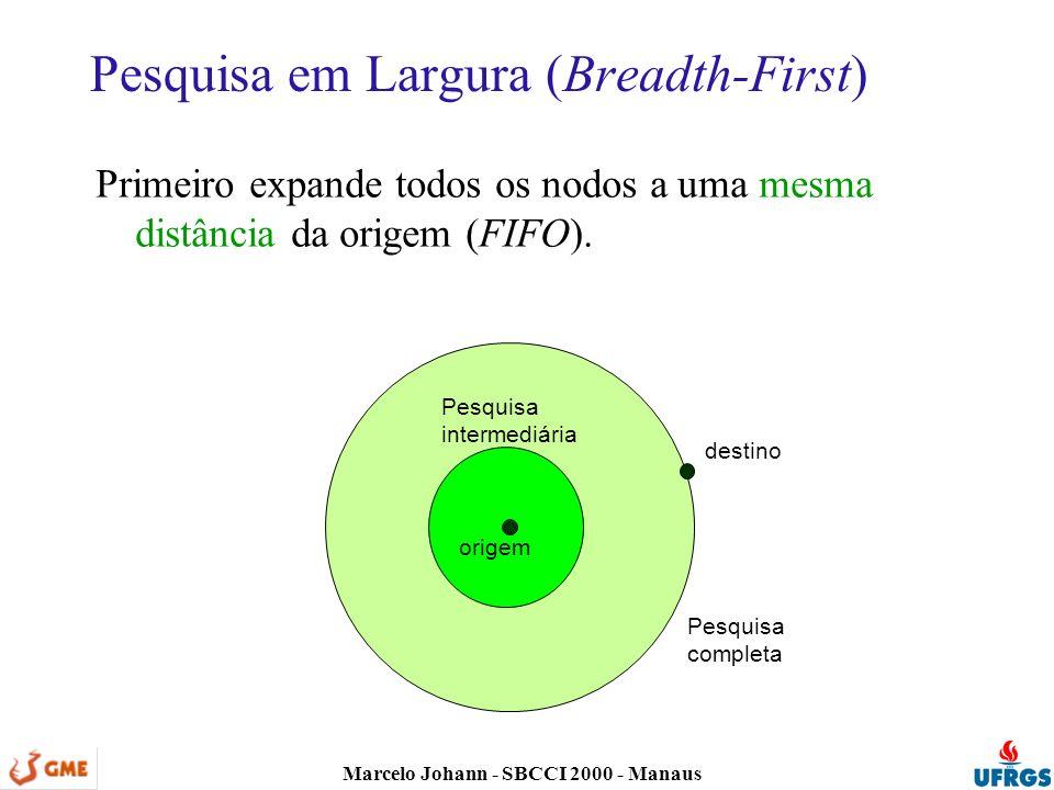 Marcelo Johann - SBCCI 2000 - Manaus Pesquisa em Largura (Breadth-First) Primeiro expande todos os nodos a uma mesma distância da origem (FIFO).