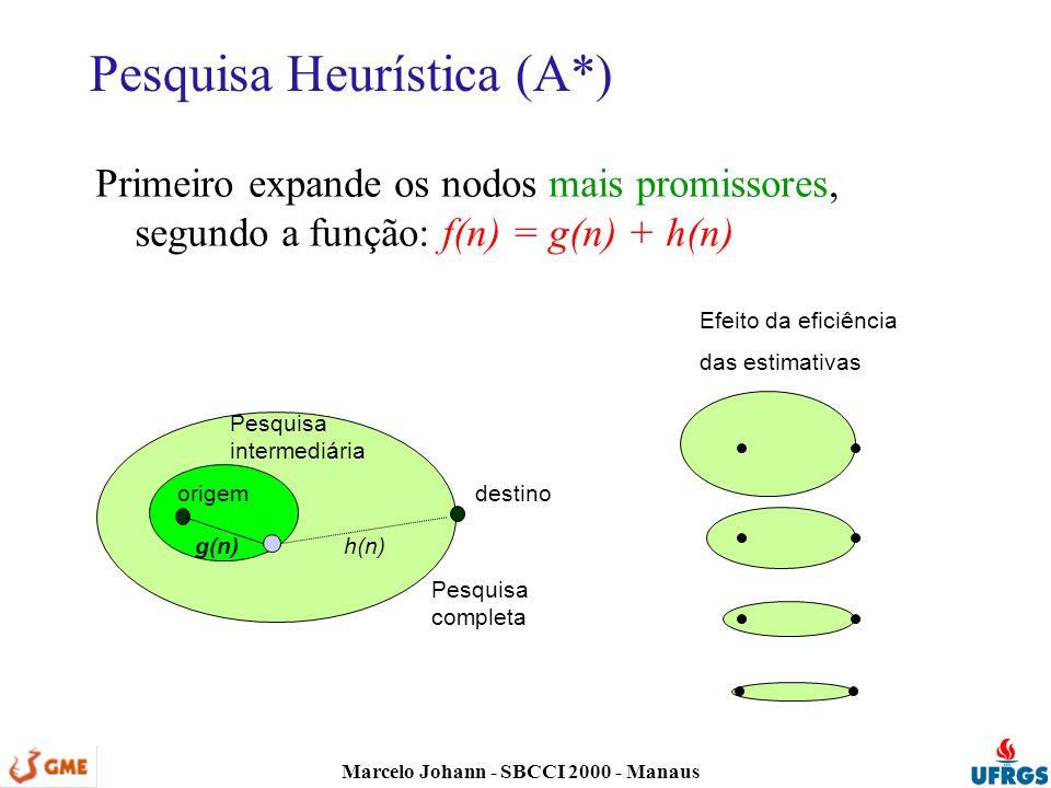 Marcelo Johann - SBCCI 2000 - Manaus Pesquisa Heurística (A*) Primeiro expande os nodos mais promissores, segundo a função: f(n) = g(n) + h(n) origemdestino Pesquisa intermediária Pesquisa completa g(n)h(n) Efeito da eficiência das estimativas