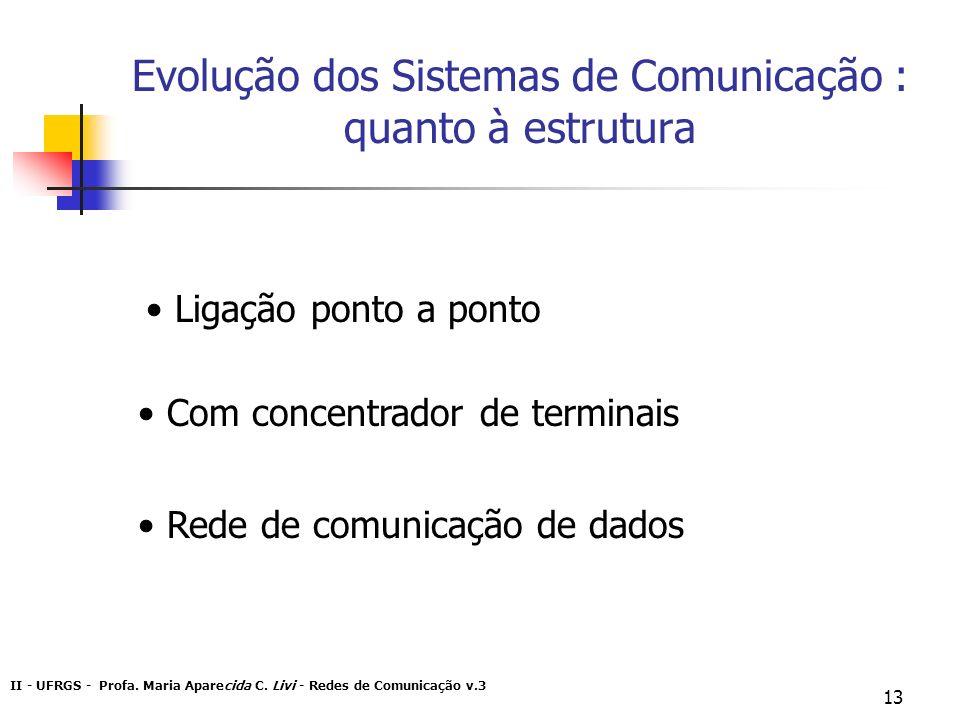 II - UFRGS - Profa. Maria Aparecida C. Livi - Redes de Comunicação v.3 13 Evolução dos Sistemas de Comunicação : quanto à estrutura Ligação ponto a po