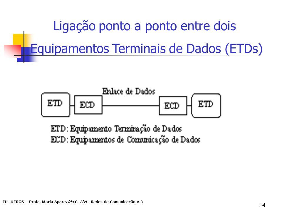 II - UFRGS - Profa. Maria Aparecida C. Livi - Redes de Comunicação v.3 14 Ligação ponto a ponto entre dois Equipamentos Terminais de Dados (ETDs)