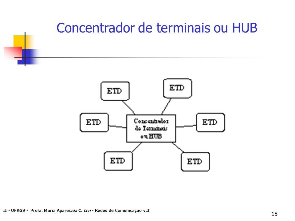 II - UFRGS - Profa. Maria Aparecida C. Livi - Redes de Comunicação v.3 15 Concentrador de terminais ou HUB