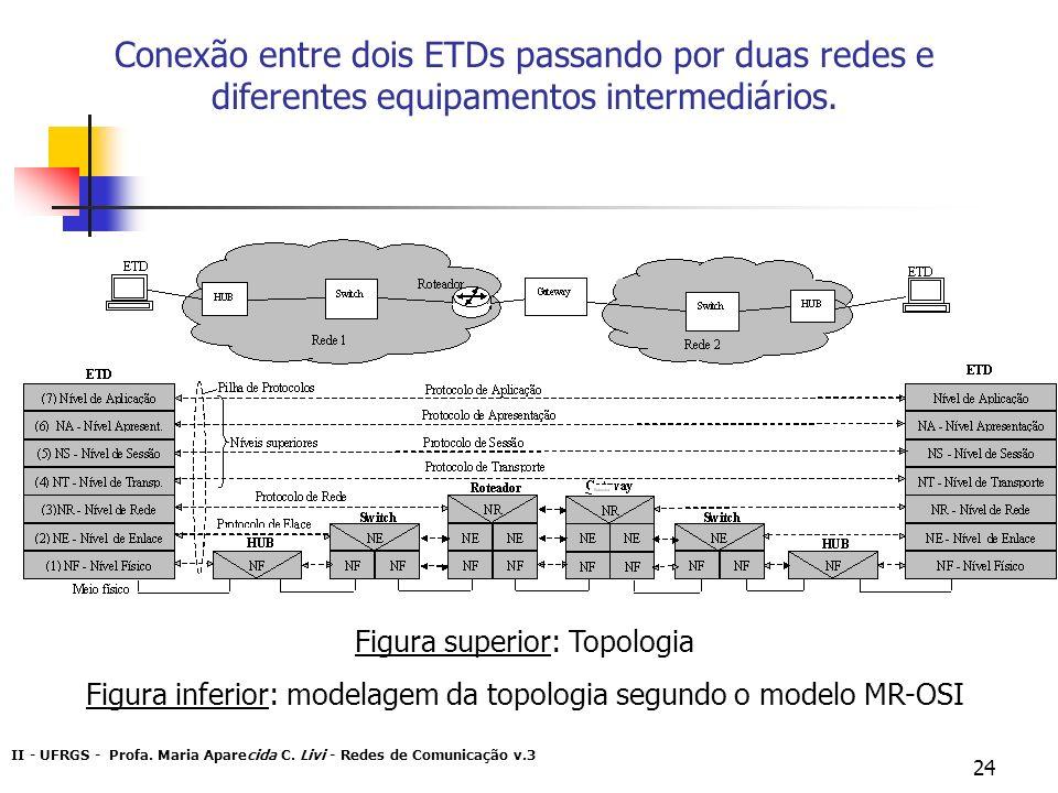 II - UFRGS - Profa. Maria Aparecida C. Livi - Redes de Comunicação v.3 24 Conexão entre dois ETDs passando por duas redes e diferentes equipamentos in