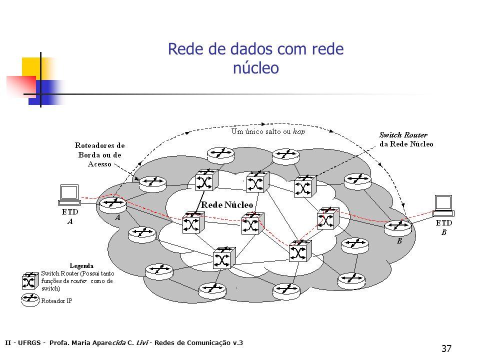 II - UFRGS - Profa. Maria Aparecida C. Livi - Redes de Comunicação v.3 37 Rede de dados com rede núcleo
