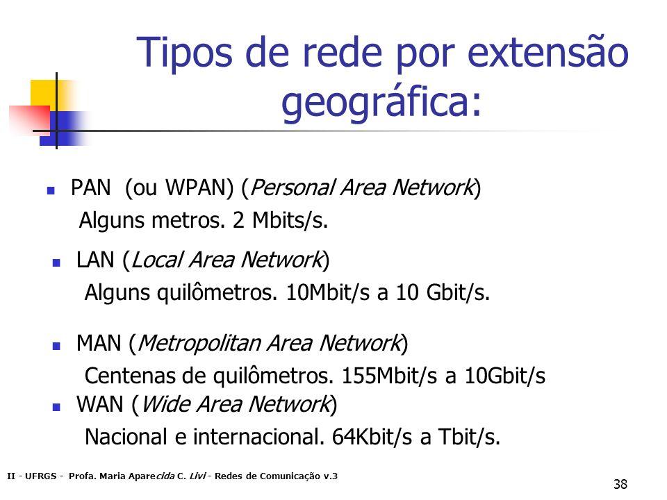 II - UFRGS - Profa. Maria Aparecida C. Livi - Redes de Comunicação v.3 38 Tipos de rede por extensão geográfica: PAN (ou WPAN) (Personal Area Network)