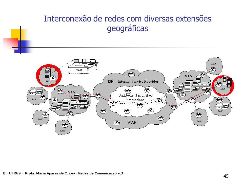 II - UFRGS - Profa. Maria Aparecida C. Livi - Redes de Comunicação v.3 45 Interconexão de redes com diversas extensões geográficas