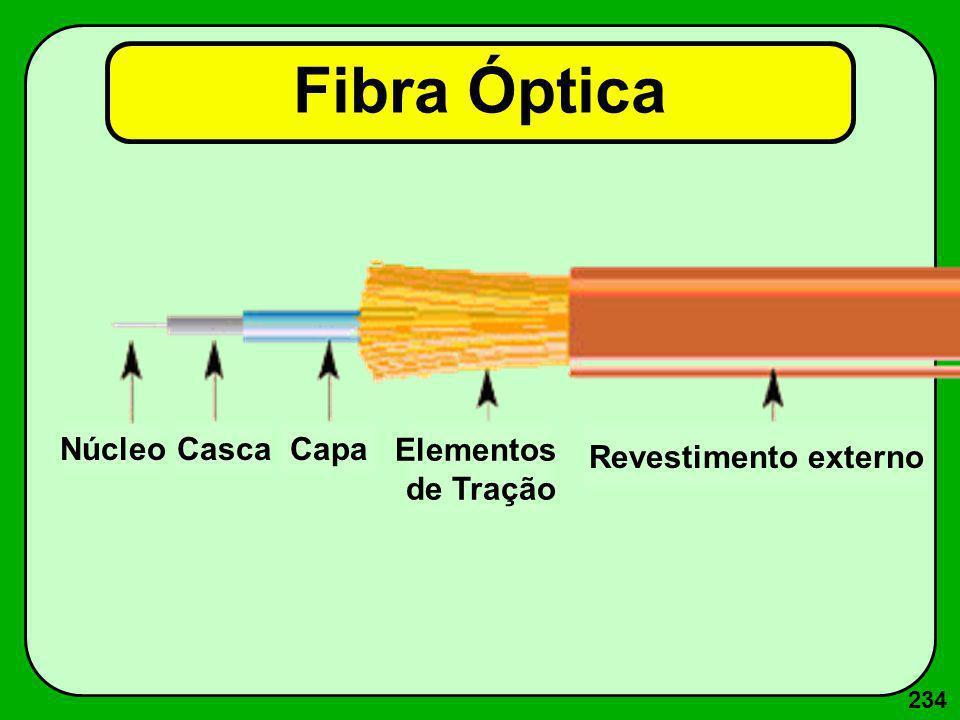 234 Fibra Óptica NúcleoCascaCapa Elementos de Tração Revestimento externo