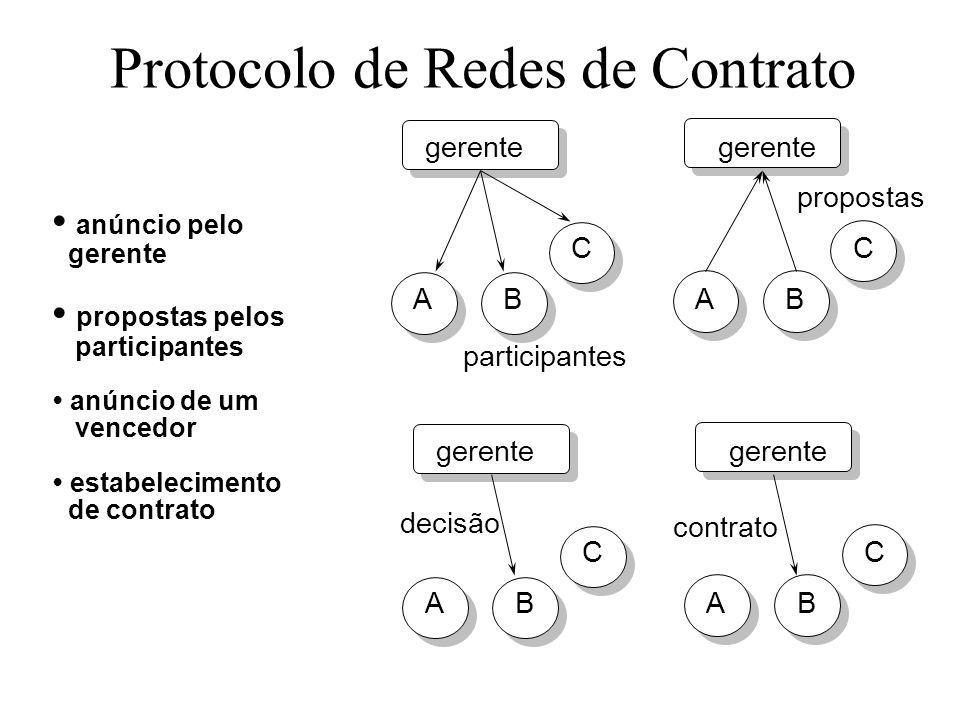 Protocolo de Redes de Contrato anúncio pelo gerente propostas pelos participantes anúncio de um vencedor estabelecimento de contrato participantes pro