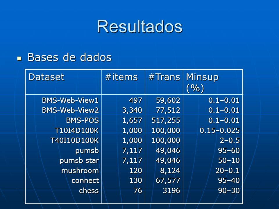 Resultados Bases de dados Bases de dados Dataset#items#Trans Minsup (%) BMS-Web-View1BMS-Web-View2BMS-POST10I4D100KT40I10D100Kpumsb pumsb star mushroomconnectchess4973,3401,6571,0001,0007,1177,1171201307659,60277,512517,255100,000100,00049,04649,0468,12467,57731960.1–0.010.1–0.010.1–0.010.15–0.0252–0.595–6050–1020–0.195–4090–30