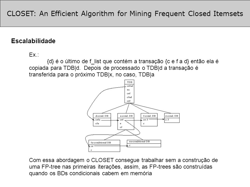 CLOSET: An Efficient Algorithm for Mining Frequent Closed Itemsets Escalabilidade Ex.: {d} é o último de f_list que contém a transação {c e f a d} ent