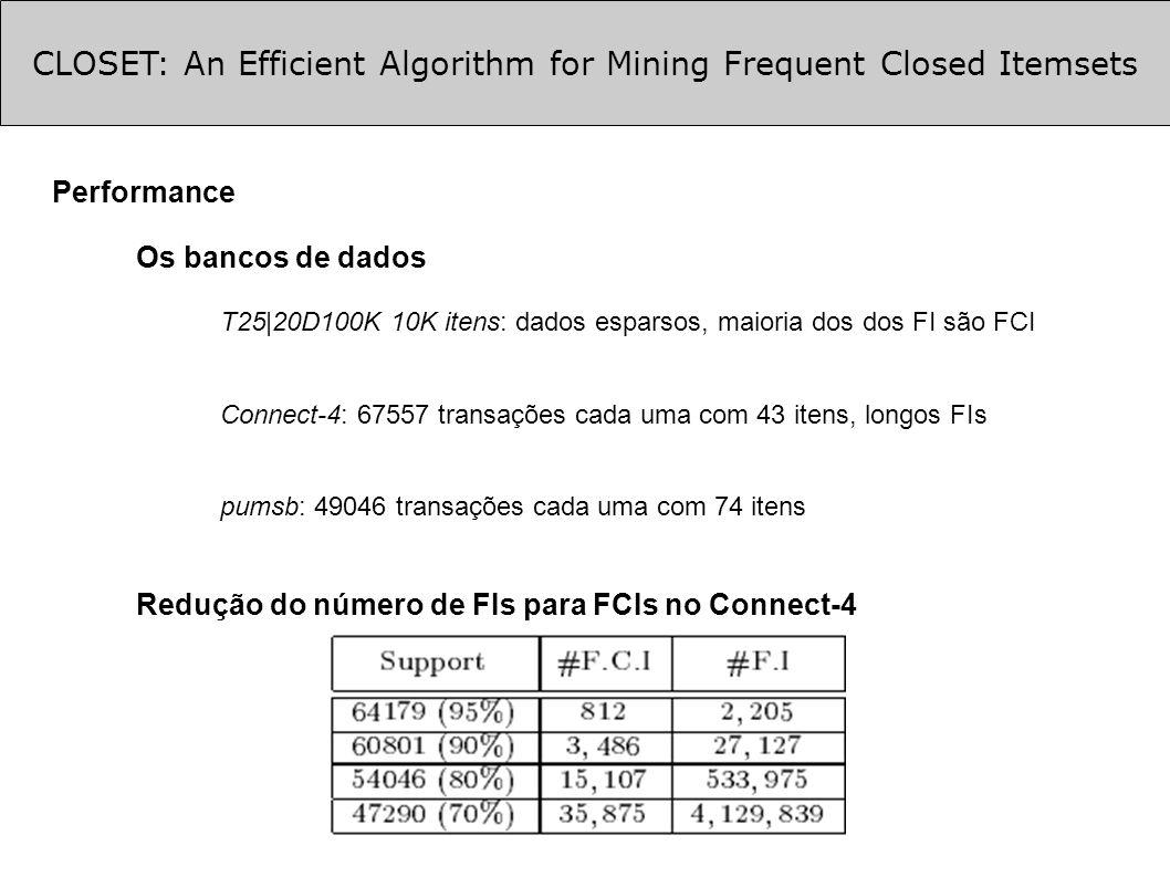 CLOSET: An Efficient Algorithm for Mining Frequent Closed Itemsets Performance Os bancos de dados T25|20D100K 10K itens: dados esparsos, maioria dos dos FI são FCI Connect-4: 67557 transações cada uma com 43 itens, longos FIs pumsb: 49046 transações cada uma com 74 itens Redução do número de FIs para FCIs no Connect-4