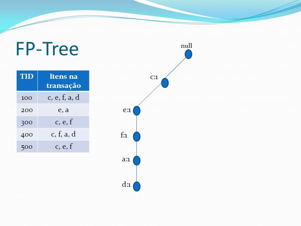 FP-Tree TIDItens na transação 100c, e, f, a, d 200e, a 300c, e, f 400c, f, a, d 500c, e, f c:1 f:1 a:1 d:1 e:1 null