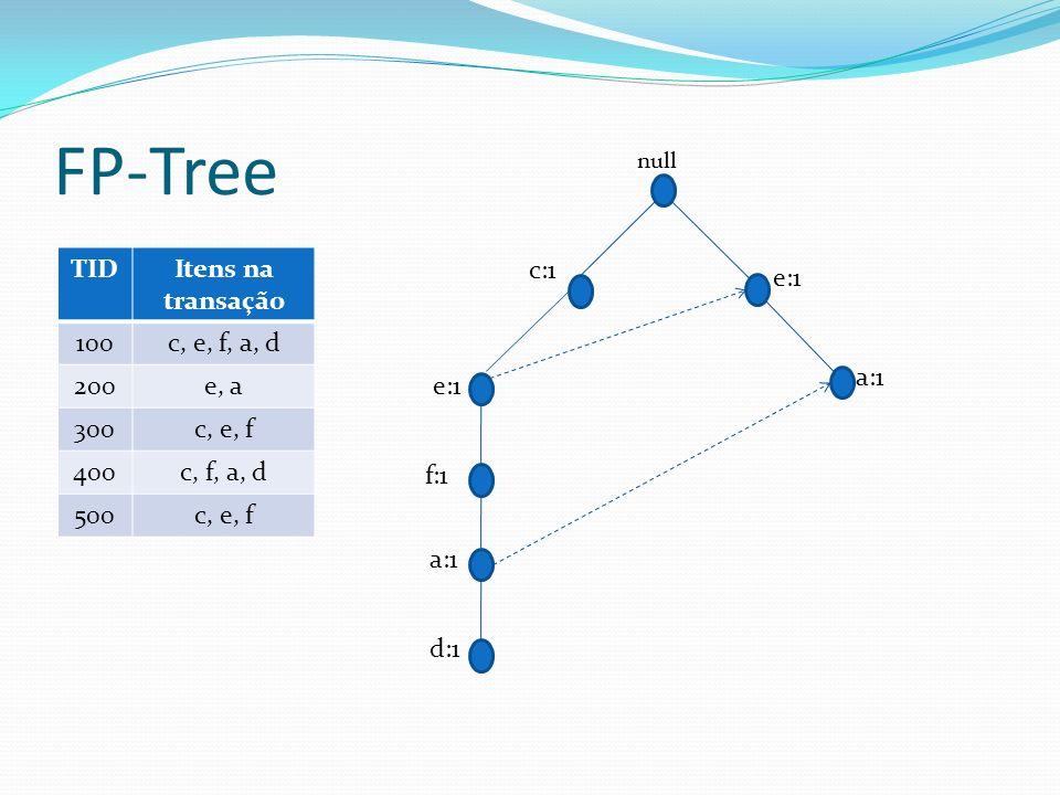 FP-Tree TIDItens na transação 100c, e, f, a, d 200e, a 300c, e, f 400c, f, a, d 500c, e, f c:1 f:1 a:1 d:1 e:1 null a:1 e:1