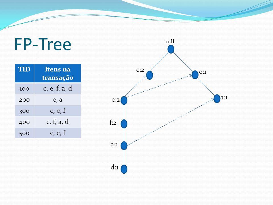 FP-Tree TIDItens na transação 100c, e, f, a, d 200e, a 300c, e, f 400c, f, a, d 500c, e, f c:2 f:2 a:1 d:1 e:2 null a:1 e:1