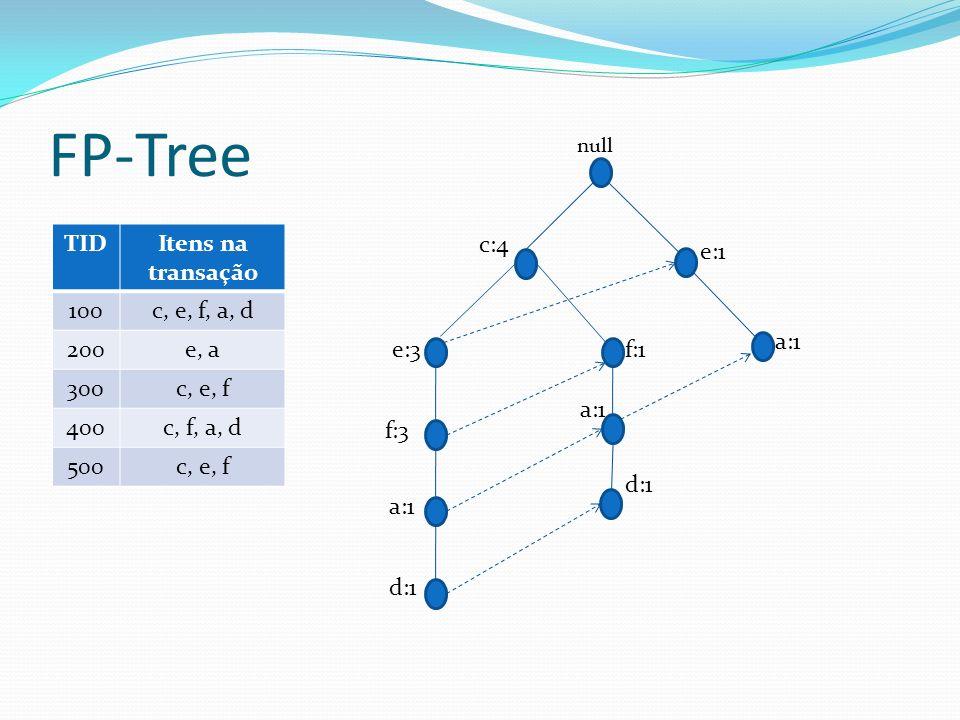 FP-Tree TIDItens na transação 100c, e, f, a, d 200e, a 300c, e, f 400c, f, a, d 500c, e, f f:1 a:1 d:1 c:4 f:3 a:1 d:1 e:3 null a:1 e:1