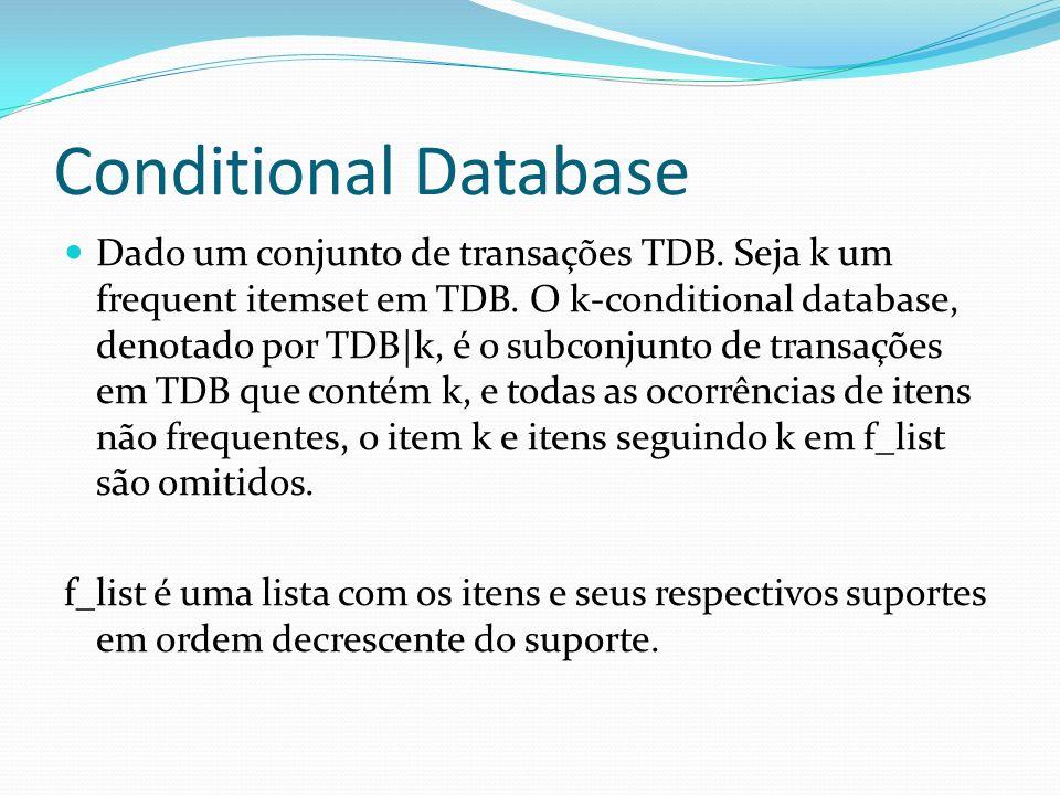 Conditional Database Dado um conjunto de transações TDB. Seja k um frequent itemset em TDB. O k-conditional database, denotado por TDB k, é o subconju