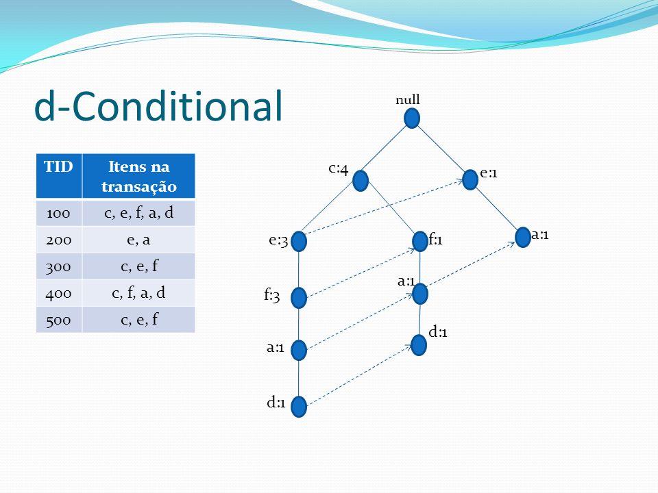 d-Conditional f:1 a:1 d:1 c:4 f:3 a:1 d:1 e:3 null a:1 e:1 TIDItens na transação 100c, e, f, a, d 200e, a 300c, e, f 400c, f, a, d 500c, e, f