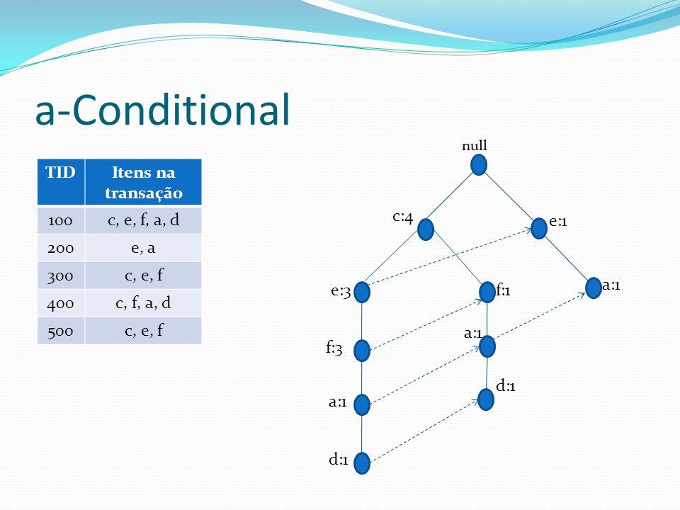 a-Conditional f:1 a:1 d:1 c:4 f:3 a:1 d:1 e:3 null a:1 e:1 TIDItens na transação 100c, e, f, a, d 200e, a 300c, e, f 400c, f, a, d 500c, e, f