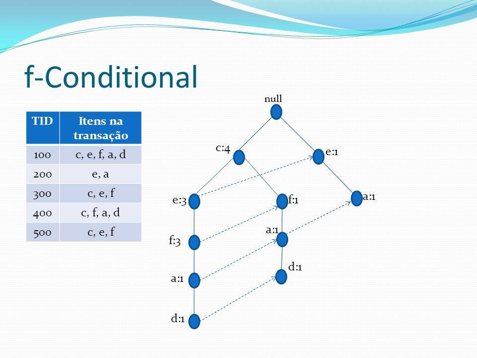 f-Conditional TIDItens na transação 100c, e, f, a, d 200e, a 300c, e, f 400c, f, a, d 500c, e, f f:1 a:1 d:1 c:4 f:3 a:1 d:1 e:3 null a:1 e:1