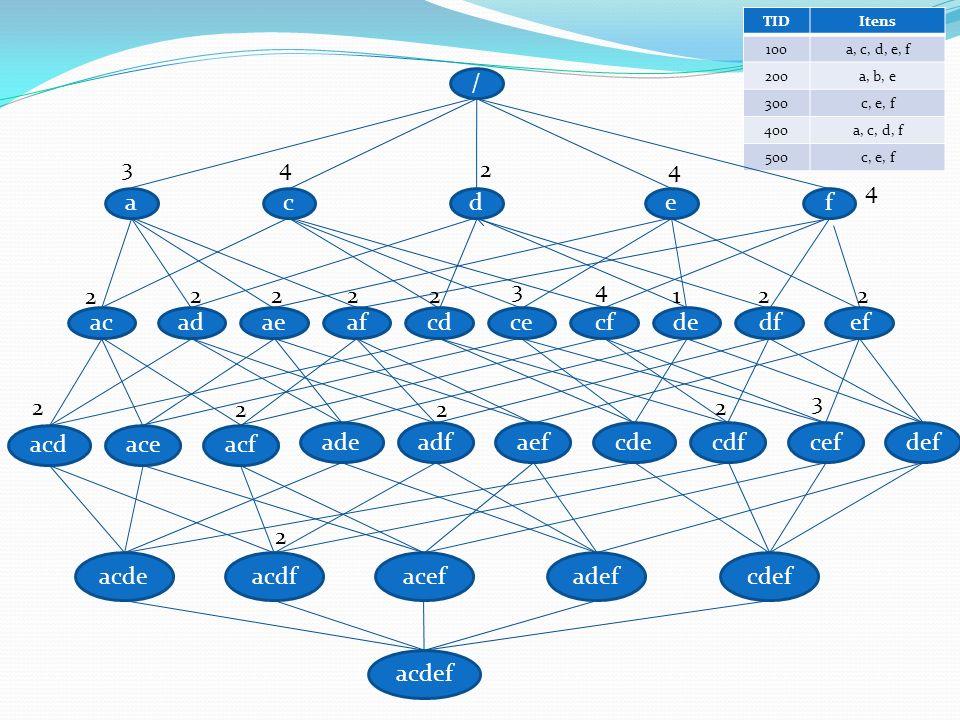 Algoritmo CLOSET Inicialização: FCI zero Encontre frequent items: Varrer as transação do banco de dados TDB e computar a frequent item list – f_list Minerar frequent closed itemsets recursivamente CLOSET( 0, TDB, f_list, FCI)