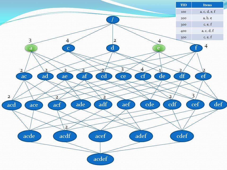 Algoritmo CLOSET Representa as transações e os conditional databases através de uma FP-tree Extrair os itens que aparecem em cada transação do conditional database a partir de uma FP-tree é eficiente