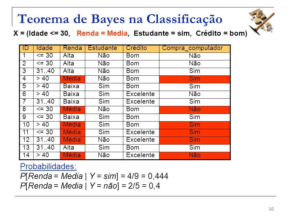 10 Teorema de Bayes na Classificação X = (Idade <= 30, Renda = Media, Estudante = sim, Crédito = bom) IDIdadeRendaEstudanteCréditoCompra_computador 1<