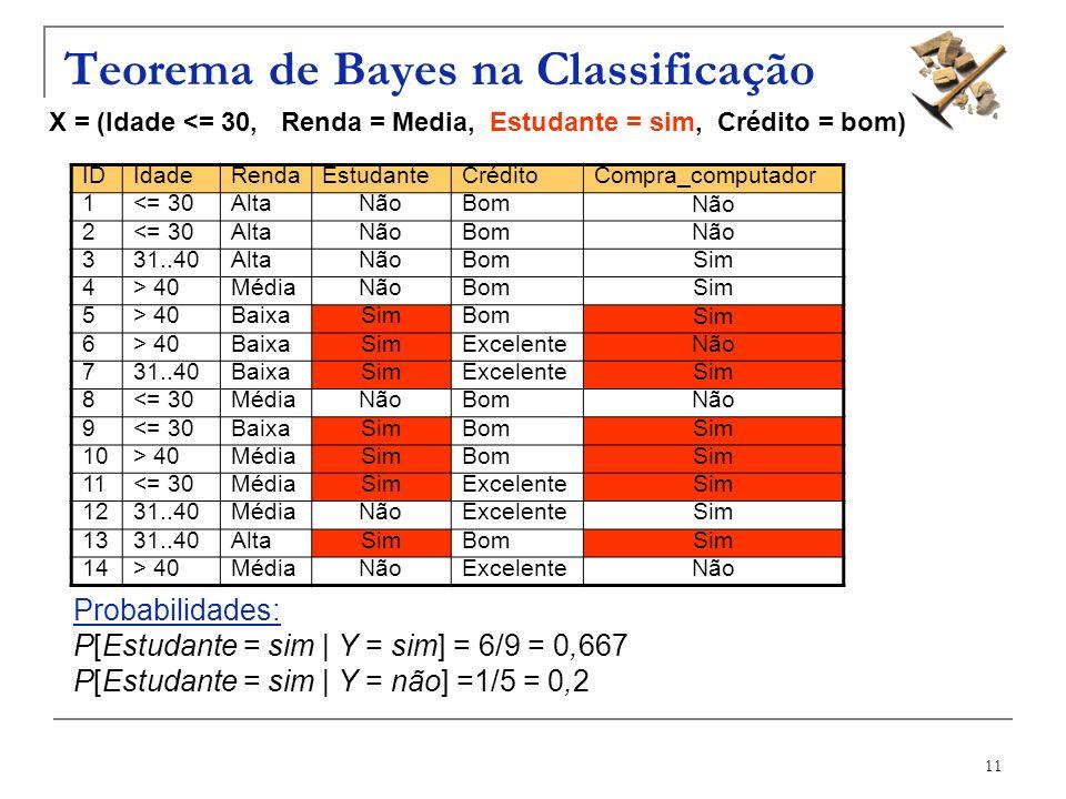 11 Teorema de Bayes na Classificação X = (Idade <= 30, Renda = Media, Estudante = sim, Crédito = bom) IDIdadeRendaEstudanteCréditoCompra_computador 1<