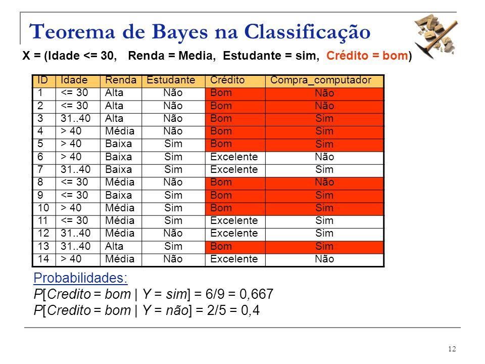 12 Teorema de Bayes na Classificação X = (Idade <= 30, Renda = Media, Estudante = sim, Crédito = bom) IDIdadeRendaEstudanteCréditoCompra_computador 1<
