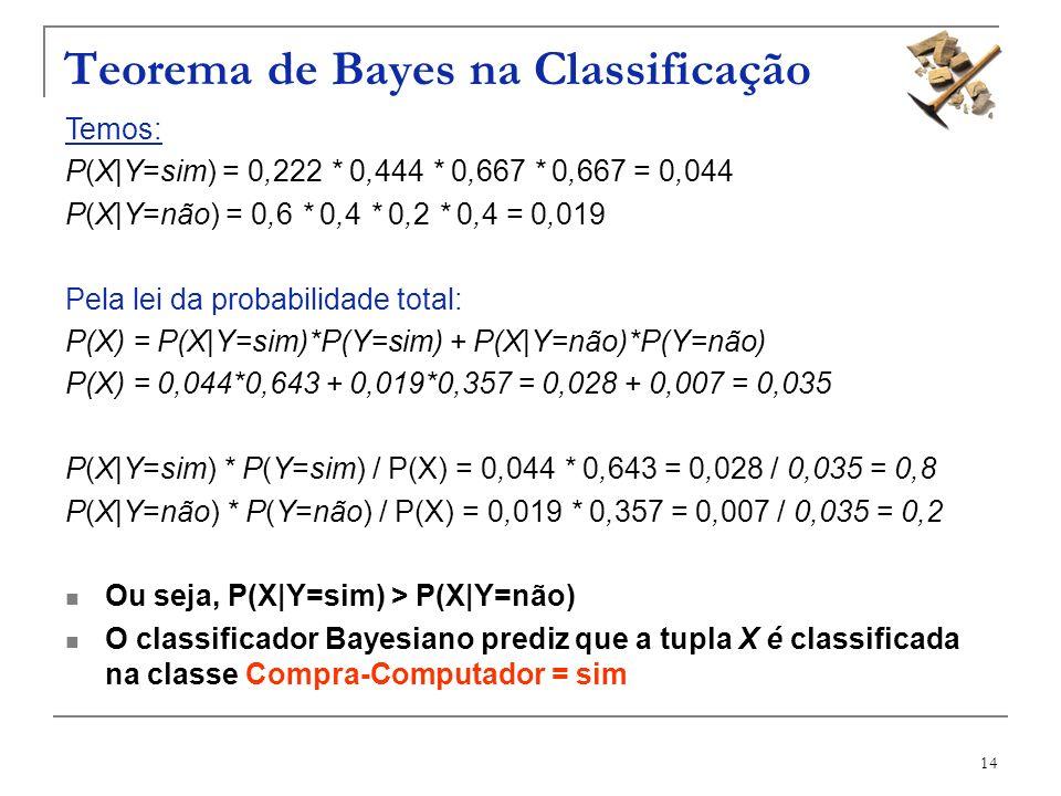 14 Teorema de Bayes na Classificação Temos: P(X|Y=sim) = 0,222 * 0,444 * 0,667 * 0,667 = 0,044 P(X|Y=não) = 0,6 * 0,4 * 0,2 * 0,4 = 0,019 Pela lei da