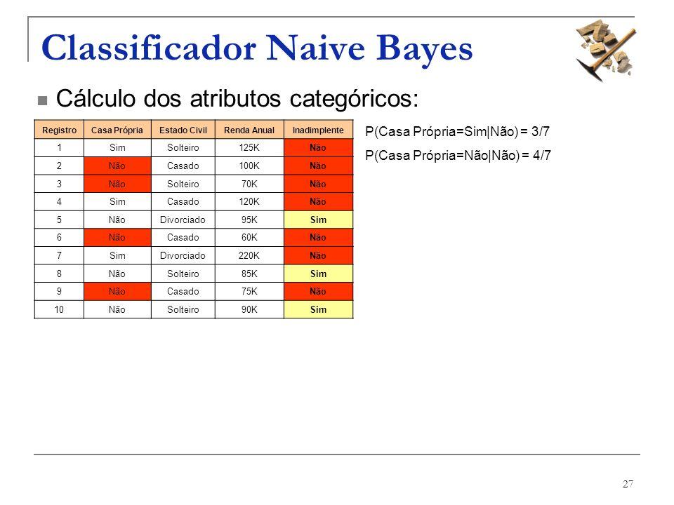 27 Classificador Naive Bayes RegistroCasa PrópriaEstado CivilRenda AnualInadimplente 1SimSolteiro125KNão 2 Casado100KNão 3 Solteiro70KNão 4SimCasado12