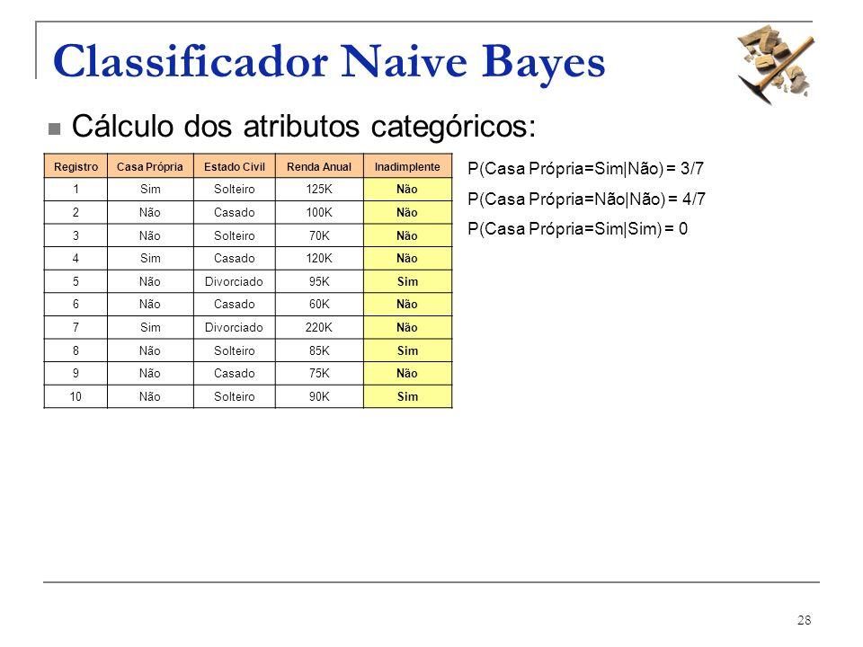 28 Classificador Naive Bayes RegistroCasa PrópriaEstado CivilRenda AnualInadimplente 1SimSolteiro125KNão 2 Casado100KNão 3 Solteiro70KNão 4SimCasado12