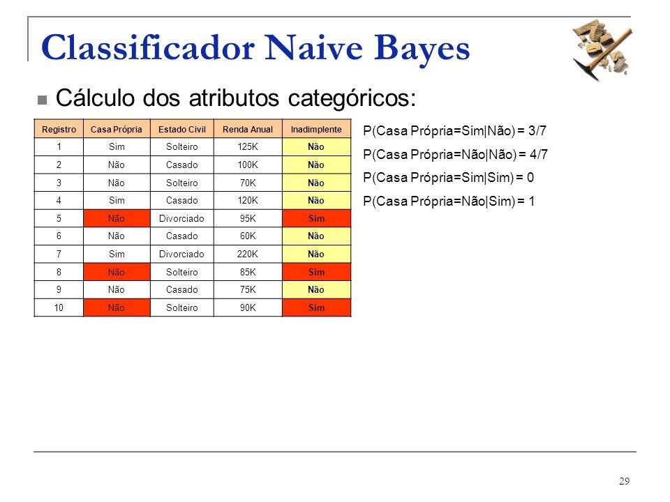 29 Classificador Naive Bayes RegistroCasa PrópriaEstado CivilRenda AnualInadimplente 1SimSolteiro125KNão 2 Casado100KNão 3 Solteiro70KNão 4SimCasado12
